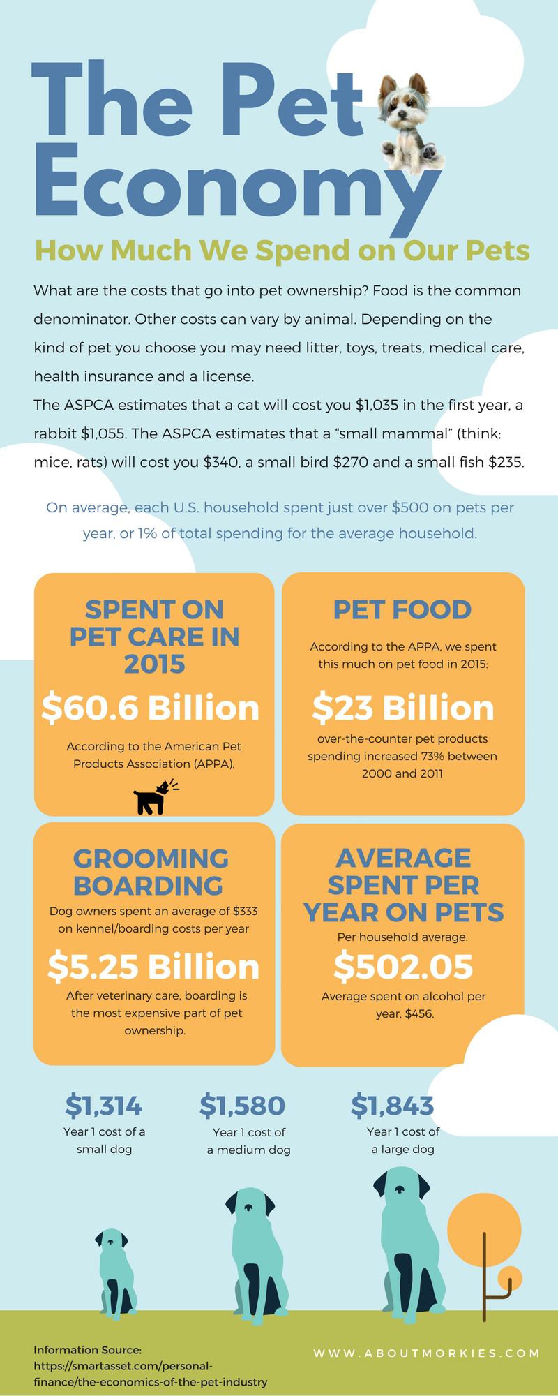 Cost of owning a pet