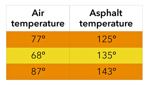 asphalt temperatures in summer