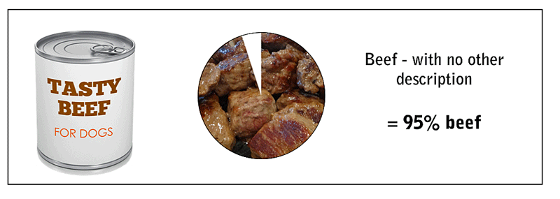 95% meat