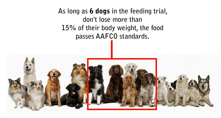 AAFCO food trials
