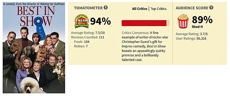 Best in Show ratings