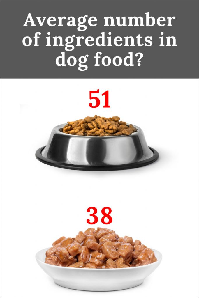 average number of ingredients in dog food